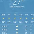 Photos: 5月4日の気温