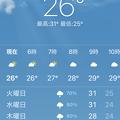 Photos: 9月20日のヤンゴンの気温