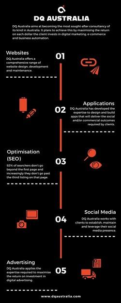 DQ Australia Infographic (1)