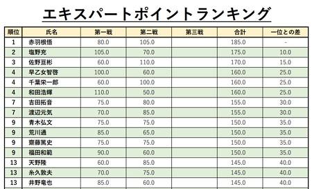 00210505トラキンEXPランキング