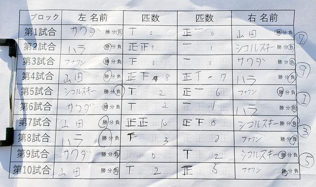 第2回常磐王決選 in ほのぼのFA