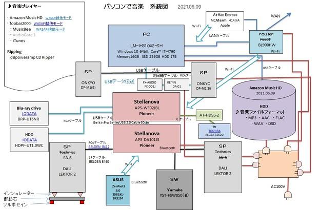 2021.06.09 パソコンで音楽 系統図