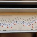 Photos: テーブルの路線図