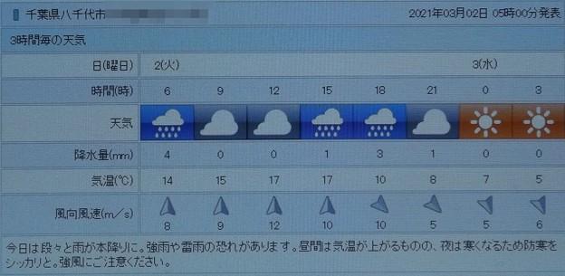 2021/03/02(火)・千葉県八千代市の天気予報