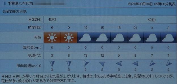 2021/03/04(木)・千葉県八千代市の天気予報