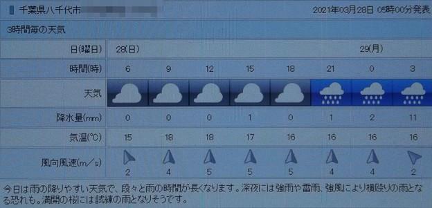 2021/03/28(日)・千葉県八千代市の天気予報