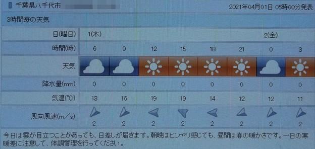 2021/04/01(木)・千葉県八千代市の天気予報