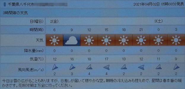 2021/04/02(金)・千葉県八千代市の天気予報