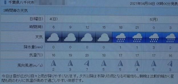 2021/04/04(日)・千葉県八千代市の天気予報