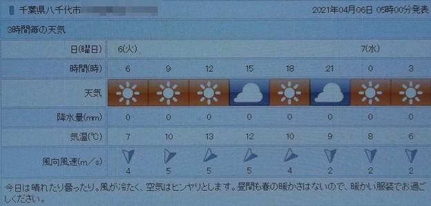 2021/04/06(火)・千葉県八千代市の天気予報