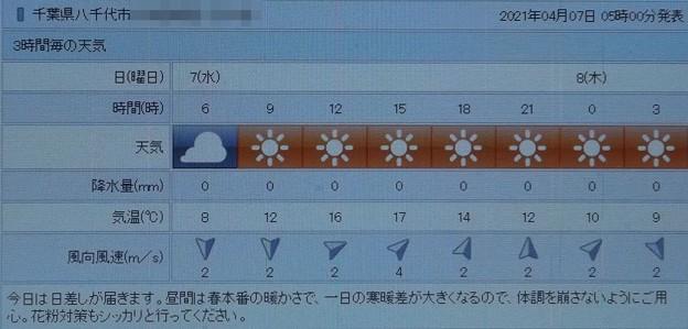 2021/04/07(水)・千葉県八千代市の天気予報