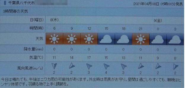 2021/04/08(木)・千葉県八千代市の天気予報