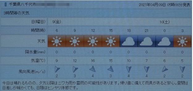 2021/04/09(金)・千葉県八千代市の天気予報