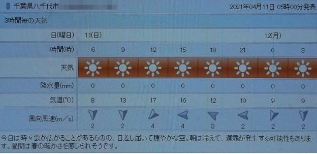 2021/04/11(日)・千葉県八千代市の天気予報