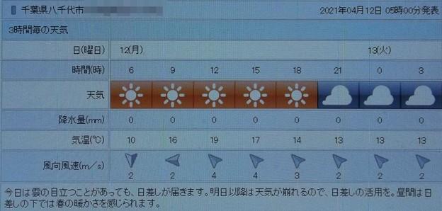 2021/04/12(月)・千葉県八千代市の天気予報