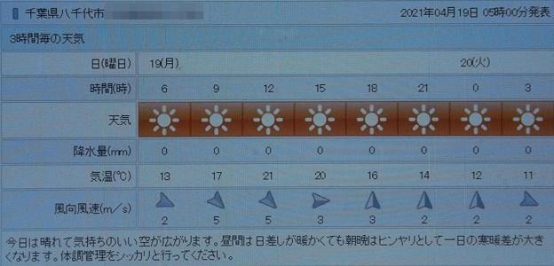 2021/04/19(月)・千葉県八千代市の天気予報