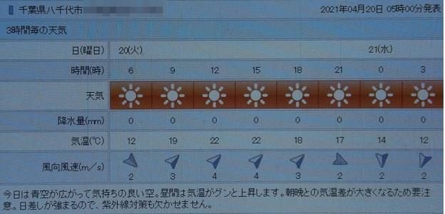 2021/04/20(火)・千葉県八千代市の天気予報