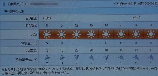 2021/04/21(水)・千葉県八千代市の天気予報