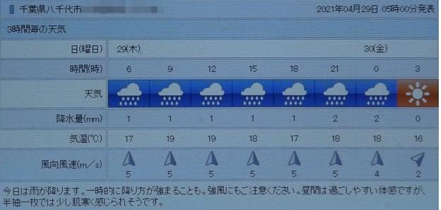 2021/04/29(木・祝)・千葉県八千代市の天気予報
