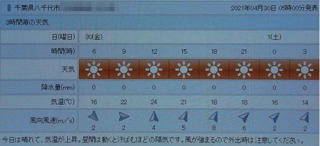 2021/04/30(金)・千葉県八千代市の天気予報
