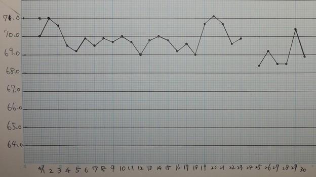 2021/04/30(金)・2021/04月の体重記録