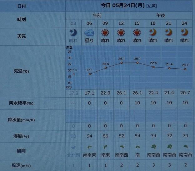 2021/05/24(月)・千葉県八千代市の天気予報