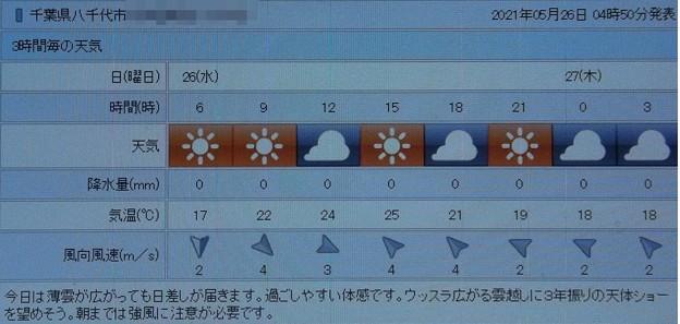 2021/05/26(水)・千葉県八千代市の天気予報