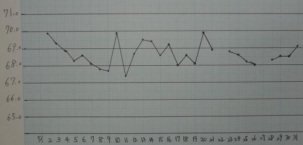 2021/05/31(月)・05月の体重記録