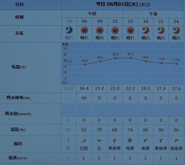 2021/06/01(火)・千葉県八千代市の天気予報