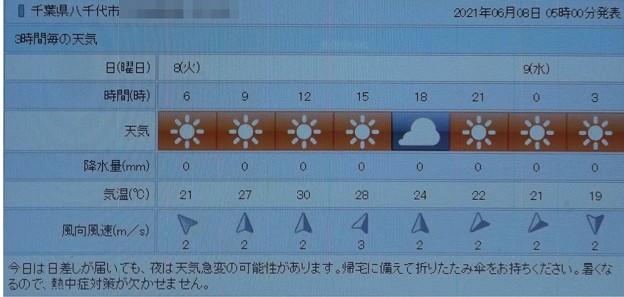 2021/06/08(火)・千葉県八千代市の天気予報