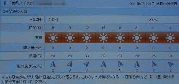 2021/07/21(水)・千葉県八千代市の天気予報