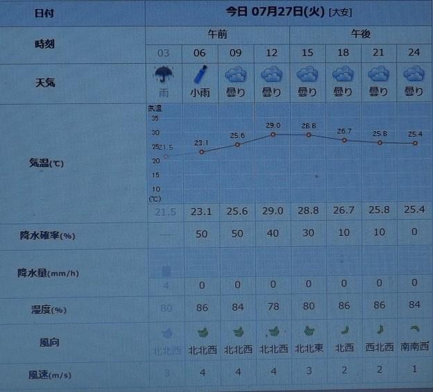 Photos: 2021/07/27(火)・千葉県八千代市の天気予報