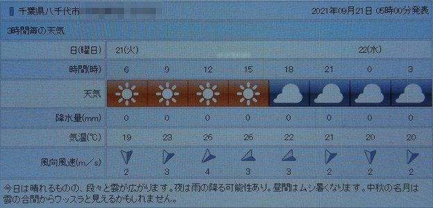 Photos: 2021/09/21(火)・千葉県八千代市の天気予報