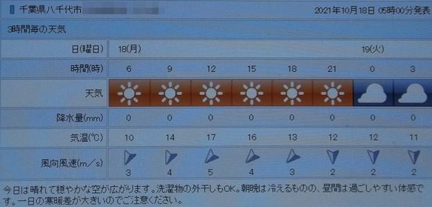 2021/10/18(月)・千葉県八千代市の天気予報