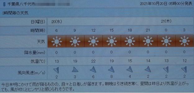 2021/10/20(水)・千葉県八千代市の天気予報