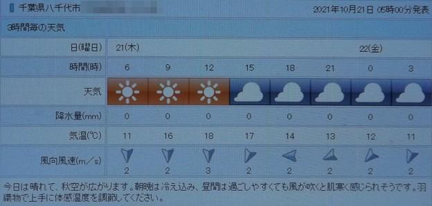 2021/10/21(木)・千葉県八千代市の天気予報