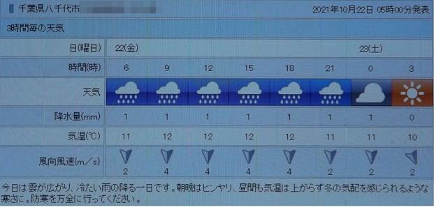 2021/10/22(金)・千葉県八千代市の天気予報