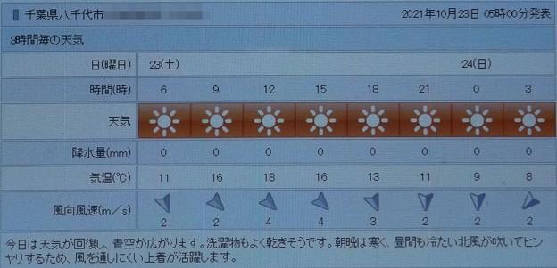 2021/10/23(土)・千葉県八千代市の天気予報