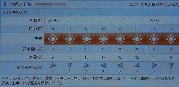 2021/10/24(日)・千葉県八千代市の天気予報
