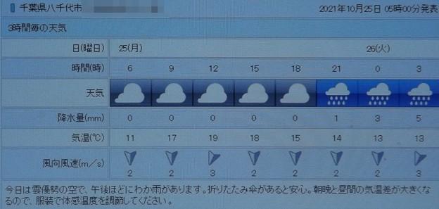 2021/10/25(月)・千葉県八千代市の天気予報