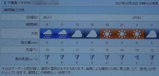 2021/10/26(火)・千葉県八千代市の天気予報